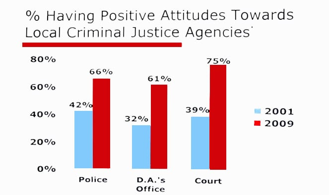 a chart displaying that positive attitudes towards local criminal justice agencies have significantly risen since 2001